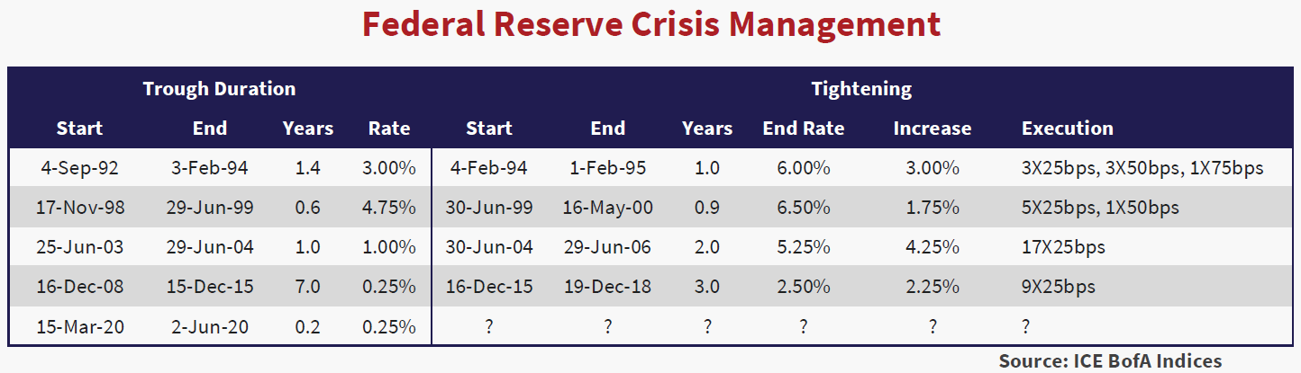Table shows the Federal reserve crisis management