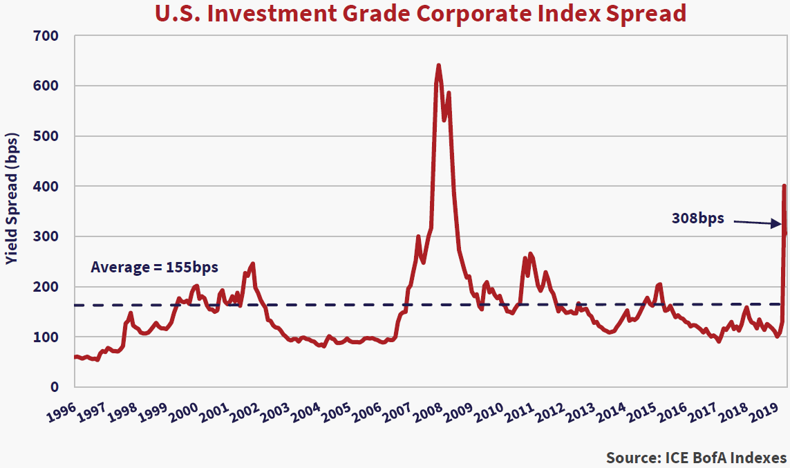 """U.S Investment Grade Corporate Index Spread. Source: ICE BofA Indexes. Y axis yield spread (bps) x axis years 1996 to 2019. Trend line is horizontal and marked at (0, 180).  Notes on the chart include: """"Average = 155bps,"""" and """"308bps"""" which has an arrow pointing to the ending value of the chart in 2019."""