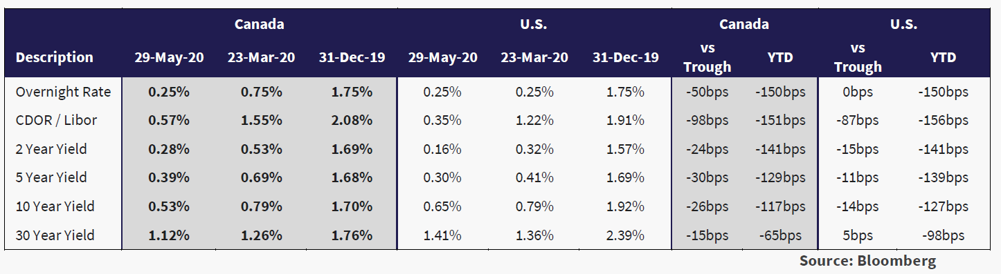 table highlights the dramatic lowering of interest rates in Canada and the United States year-to-date in 2020.