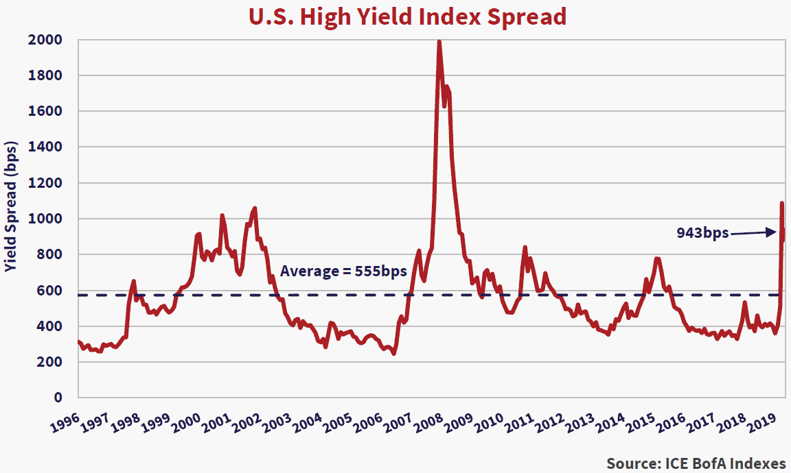 """U.S Investment Grade Corporate Index Spread. Source: ICE BofA Indexes. Y axis yield spread (bps) x axis years 1996 to 2019. Trend line is horizontal and marked at (0, 590).  Notes on the chart include: """"Average = 555bps,"""" and """"943bps"""" which has an arrow pointing to the ending value of the chart in 2019."""