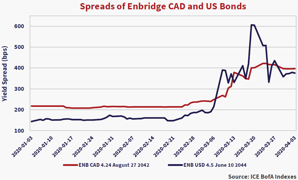Spreads of Enbridge CAD and US Bonds. Source: ICE BofA Indexes. Two lines depicted: the red line is ENB CAD 4.24 August 27 2042, blue line is ENB USD 4.5 June 10 2044. Both lines trend horizontally then spike in 2020-03-06.