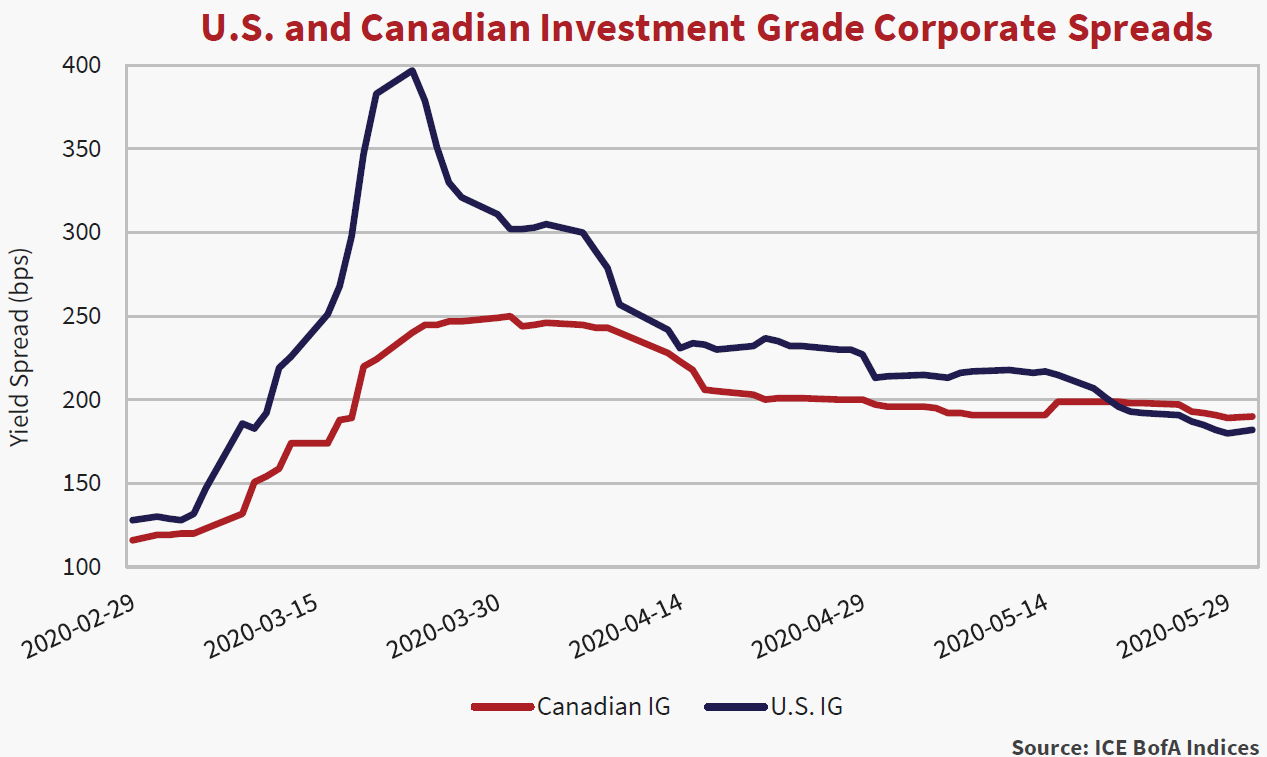 Line graph for the U.S. and Canadian investment-grade corporate spreads. shows the yield spread in bps for the months February 2020 to May 2020.