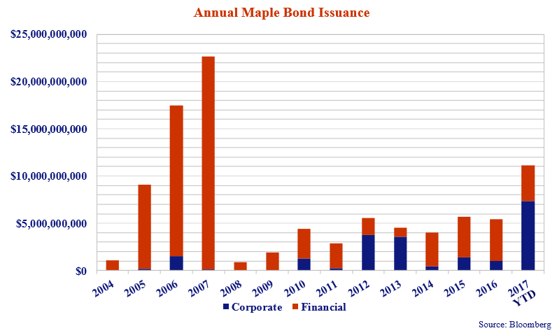 this bar chart shows the annual maple bond issuance for both corporate and financial every year from 2004 to 2017.