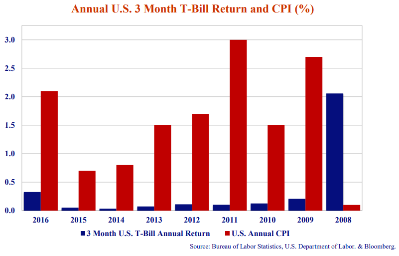 Annual U.S 3 Month T-Bill Return and CPI (%). Source: Bureau of Labor Statistics, U.S. Department of Labor. & Bloomberg. Bar graph shows 3 Month U.S T-Bill Annual return (Blue) and U.S Annual CPI (red). Graph shows values from 2016 to 2008.
