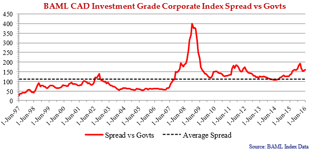 line graph showing the BAML CAD investment grade corporate index spread versus govts from every June since 1997 till 2016.