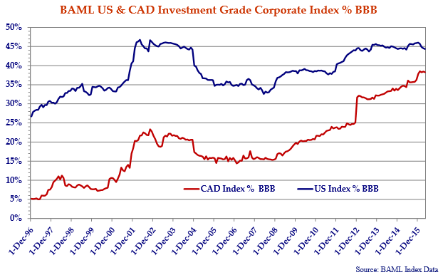this is a line graph showing the BAML US and CAD investment-grade corporate index percent BBB. it highlights the shift in credit quality in the Canadian and US markets.