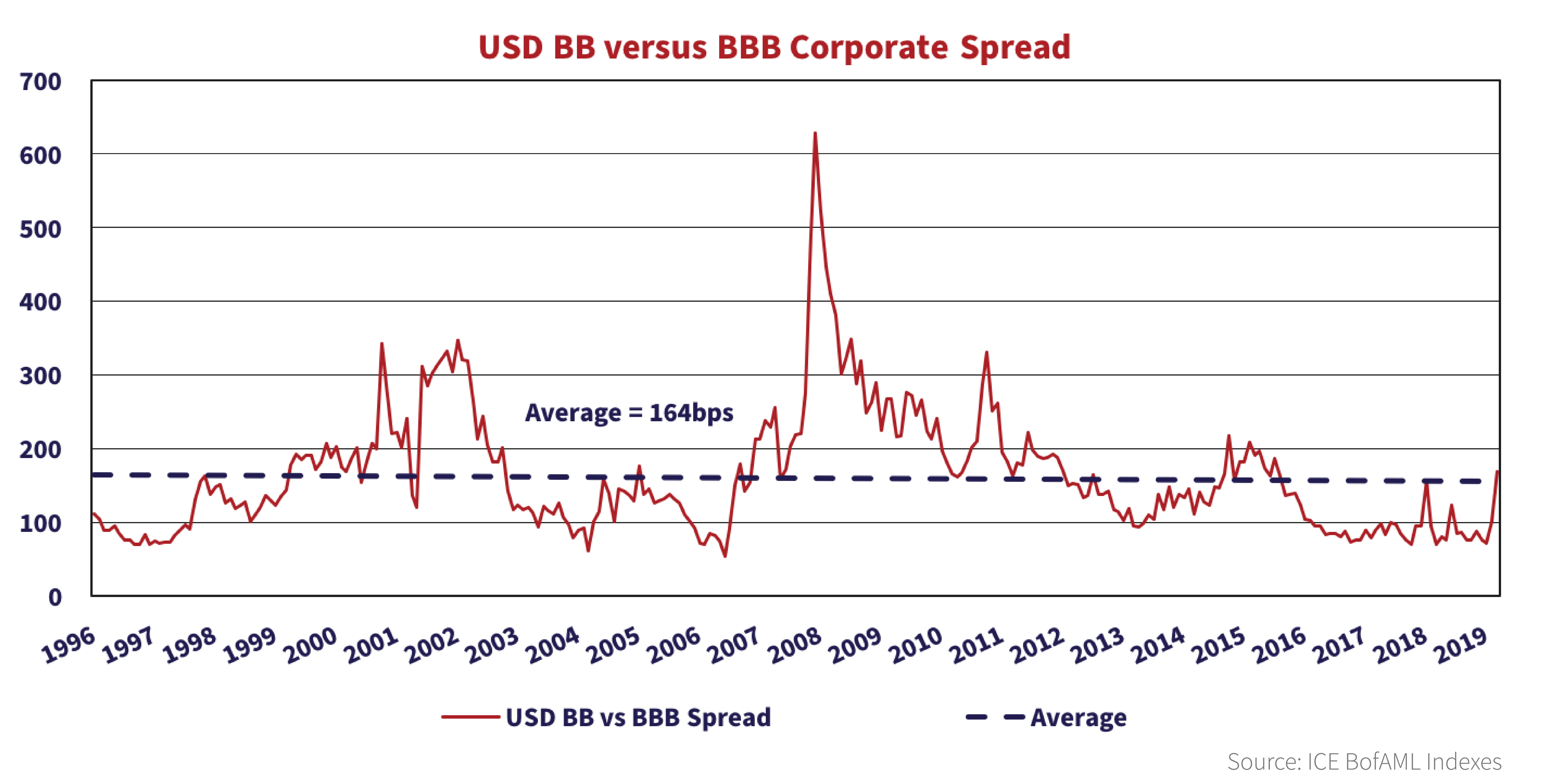 The line graph shows the USD BB versus BBB corporate spread over the years starting at 1996 to 2020.