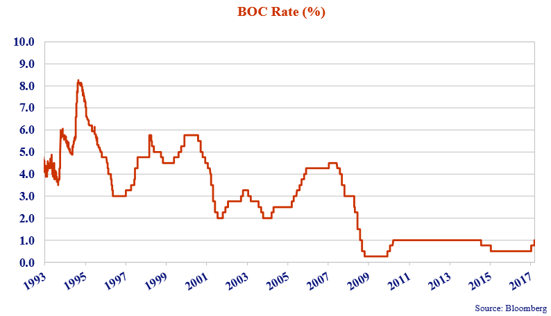 this line graph shows the BOC rates from 1993 to 2017.