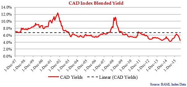 CAD-Index-Blended-Yield