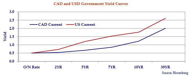 line graph showing the Canadian and United States government yield curves.