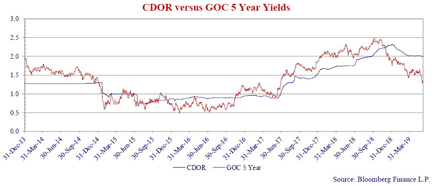 this is a line graph that shows CDOR versus GOC 5 year yields from each quarter starting from December 2013 to March 2019.
