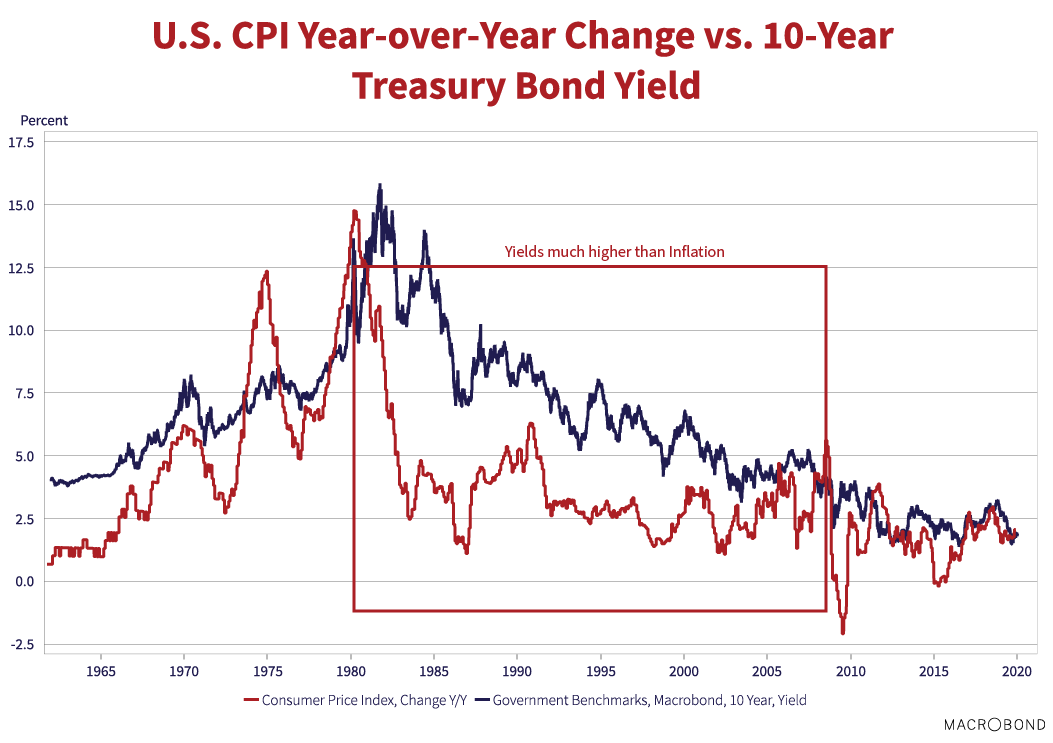 """U.S CPI Year-over-yea Changes vs. 10-Year Treasury Bond yield. Source: Macrobond. Note on graph reads """"Yields much higher than inflation"""" and is referring to the period 1980 to 2008."""