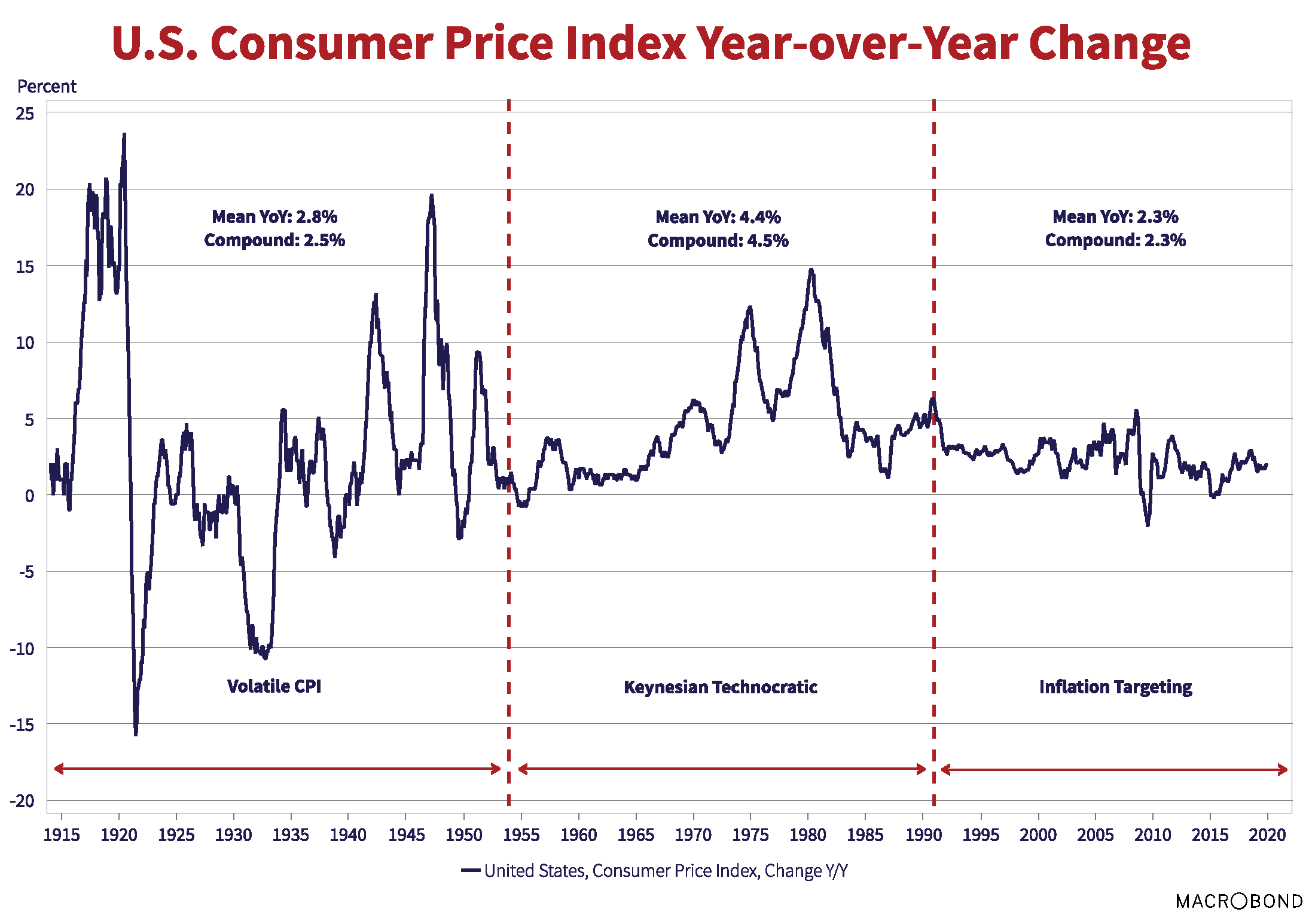 U.S Consumer Price Index Year-over-Year Change. Source: macrobond. Graph is marked into three vertical segments: volatile CPI, Keynesian Technocratic, Inflation Targeting.