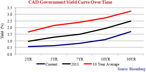 Cad-goverment-Yield-Curve