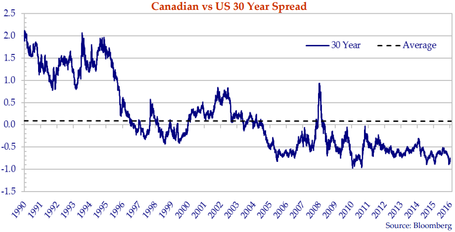 The chart shows the spread between CAD and US 30-year government bonds from the years 1990 to 2016.