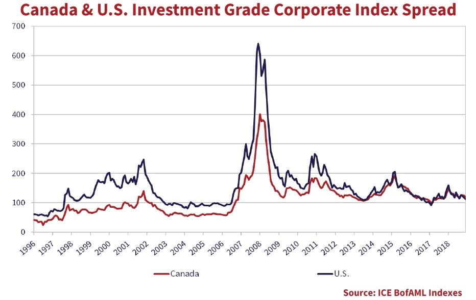 The line graph shows Canada and U.S. investment-grade corporate index spread from the years 1996 to the end of 2019.