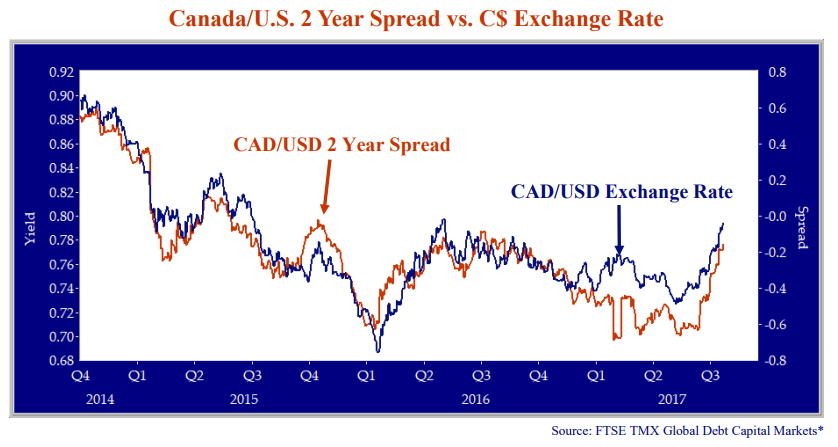 CanadaUS2YearSpreadvsCExchangeRate
