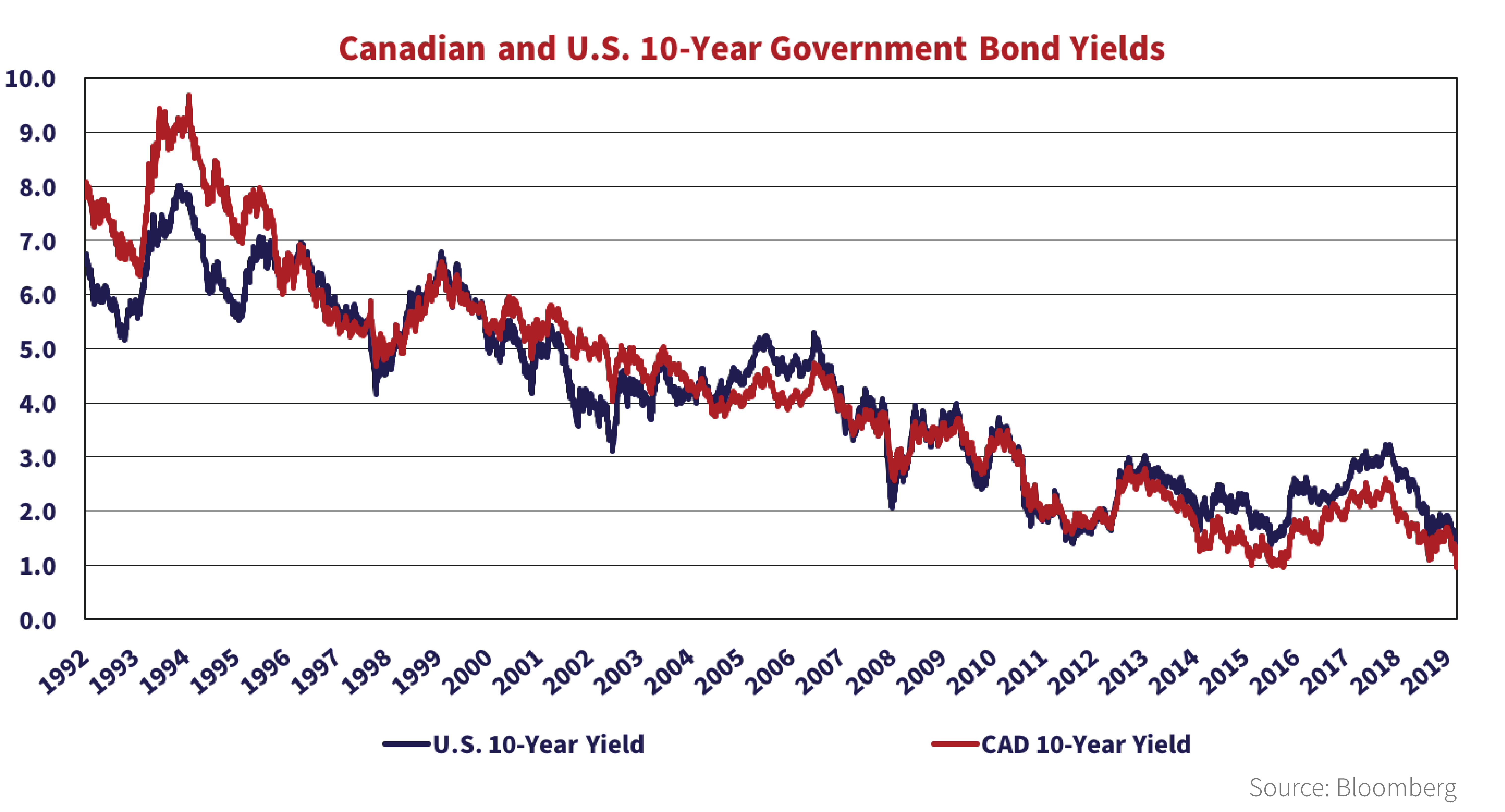 line graph shows the Canadian and U.S. 10-year government bond yields from the years 1992 to 2020.