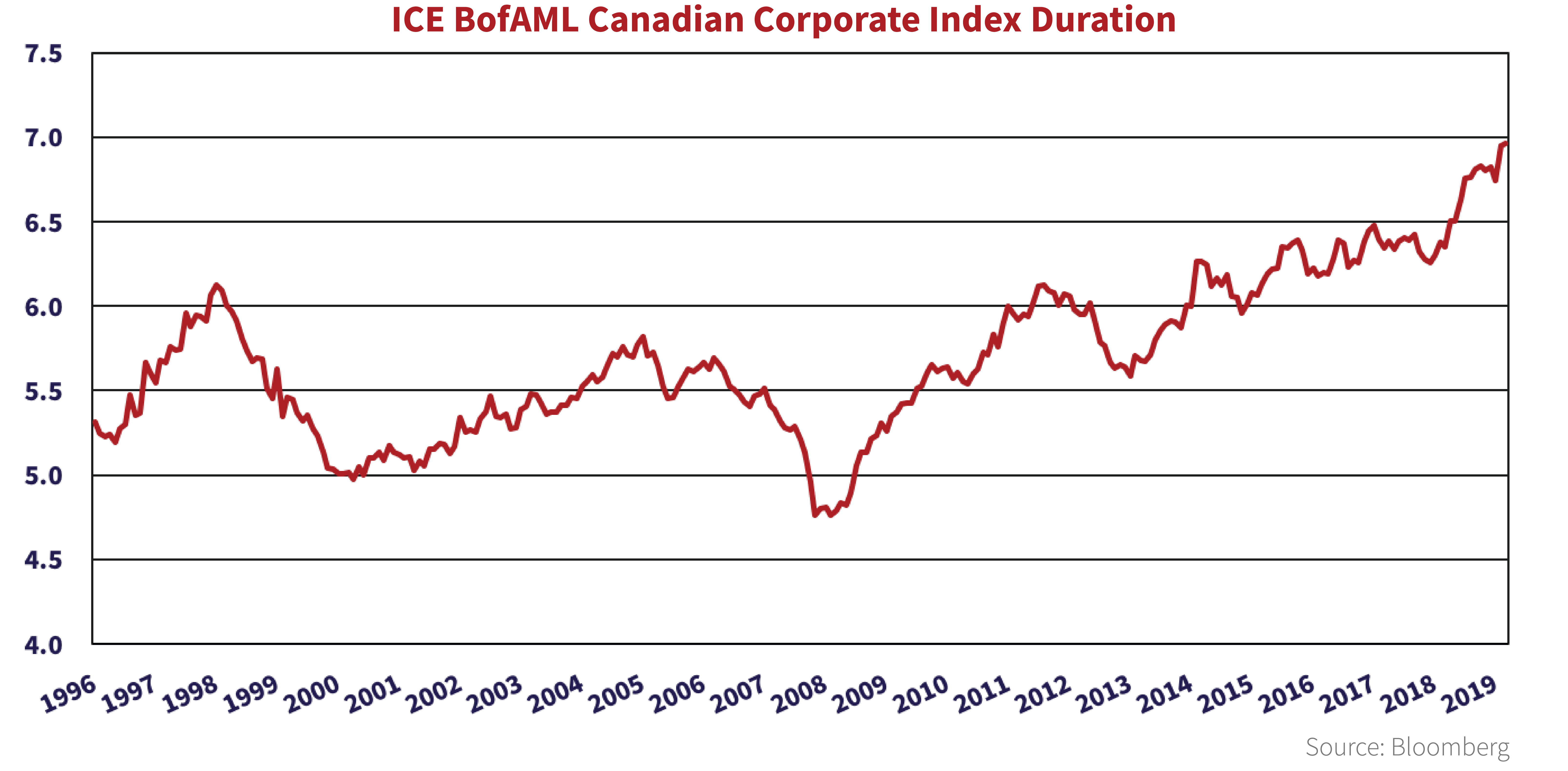 The chart shows the ICE BofAML Canadian Corporate Bond Index duration at 7 years.