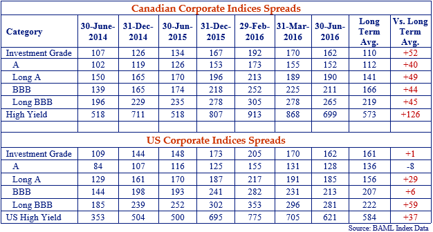Canadian-Corporate-Indices-Spreads