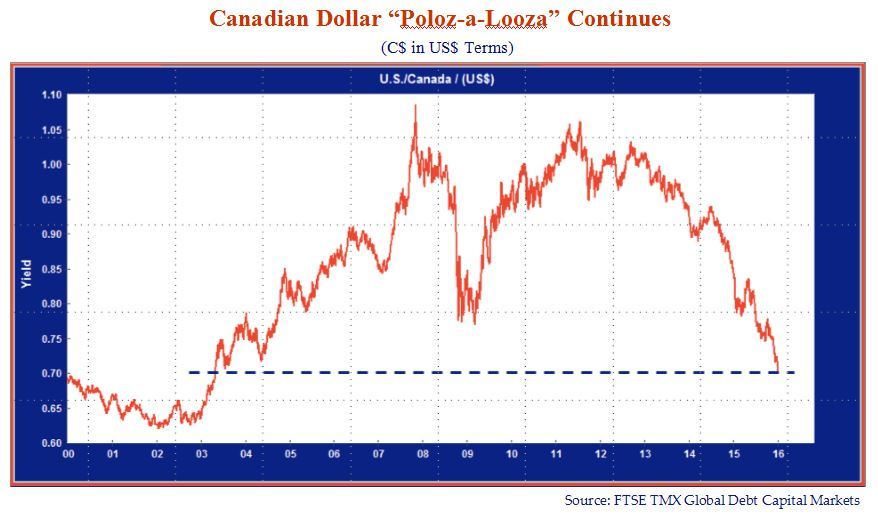 Canadian Dollar Poloz-a-Looza Continues. Graph source is FTSE TMX Global Debt Capital Markets. Y axis is yield 0.60-1.10. X axis is 0-15. The chart shows a trend that rises to (08,1.09), falls (09, 0.79) then rises (11.5, 1.07) and trends downwards again (16, 0.70).
