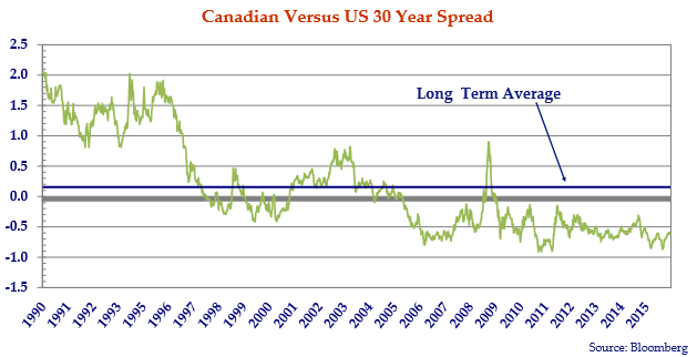 the line chart illustrates, for the better part of 10 years Government of Canada 30 year bonds have traded at lower yields than their US Treasury counterparts.