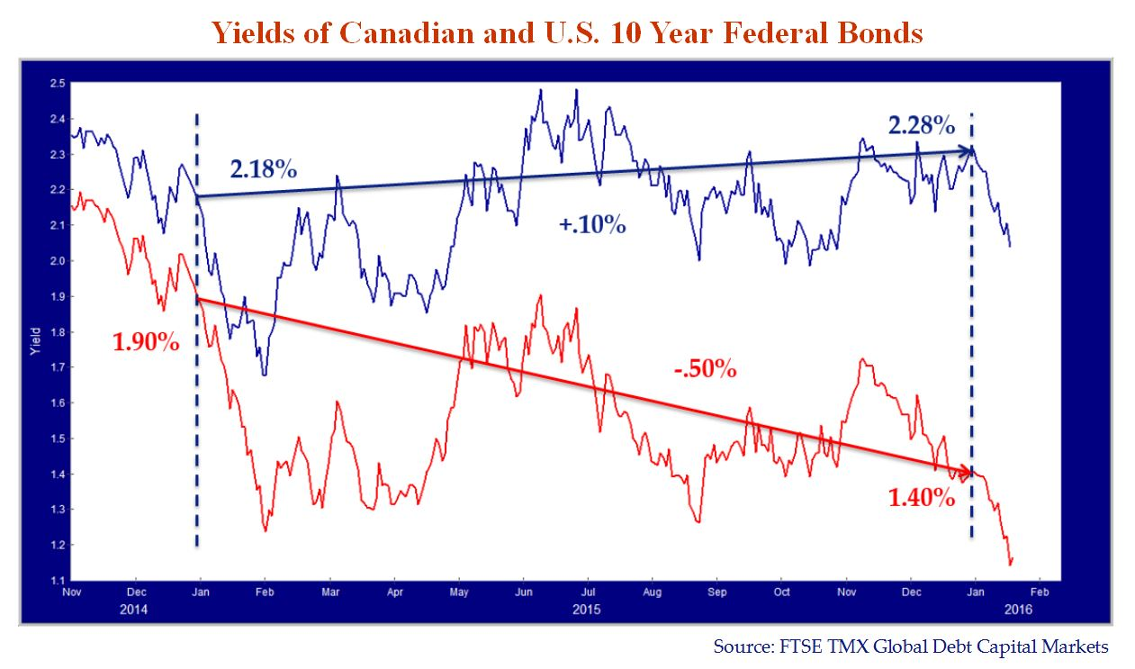 Canadian and US 10 Year Federal Bond Yields