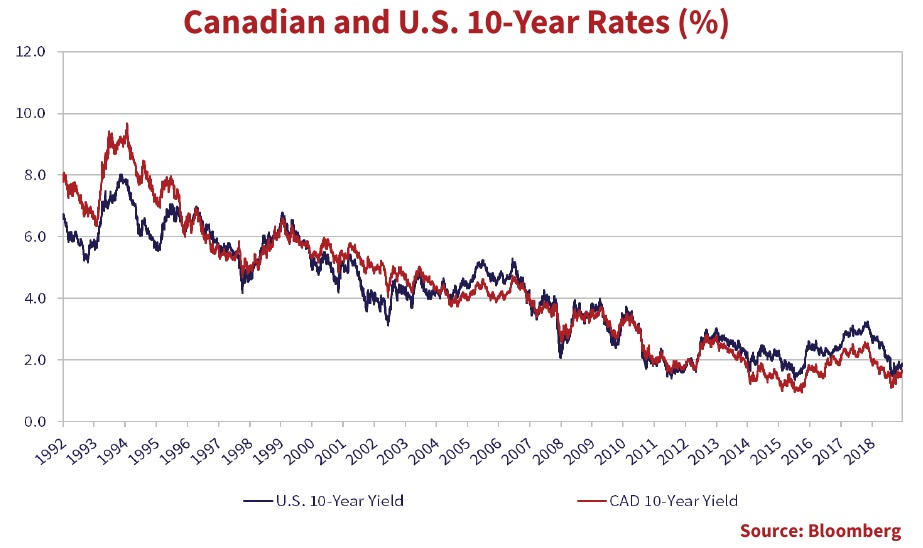 this is a line graph that shows the Canadian and the U.S. 10 year rates from 1992 to 2019.
