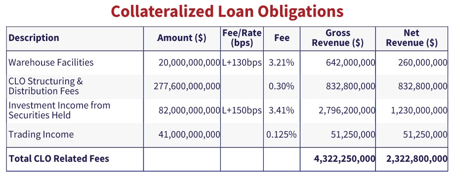 table showing estimated revenue generated by Wall Street banks from CLO related activities.