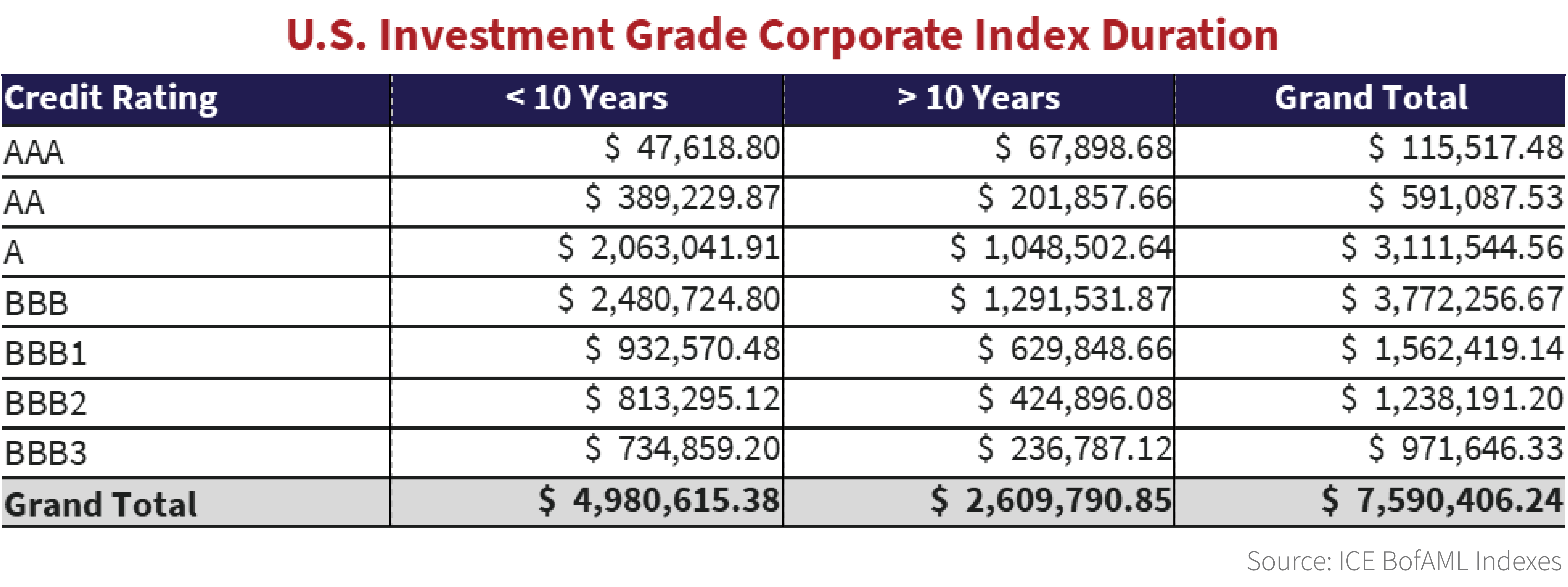 The table breaks down the ICE BofAML U.S. Investment Grade Corporate Index by term to maturities of less than 10 years and more than 10 years.