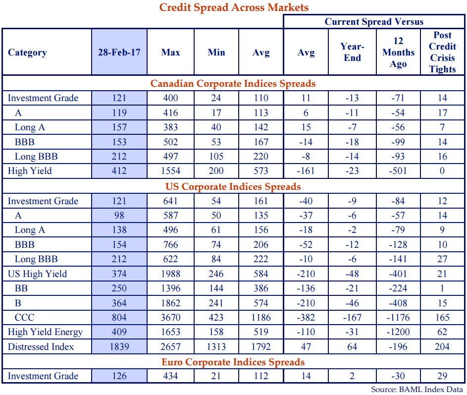 This chart shows the credit spreads for the Canadian, united states and Euro corporate indices.