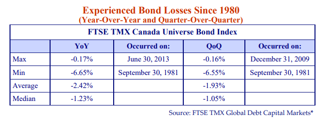 Experienced Bond Losses Since 1980. (Year over year and quarter over quarter). FTSE TMX Canada Universe Bond Index. Source: FTSE TMX Global Capital Markets*.