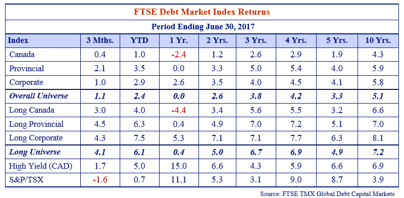this table shows the FTSE debt market index returns for the period ending June 30, 2017.