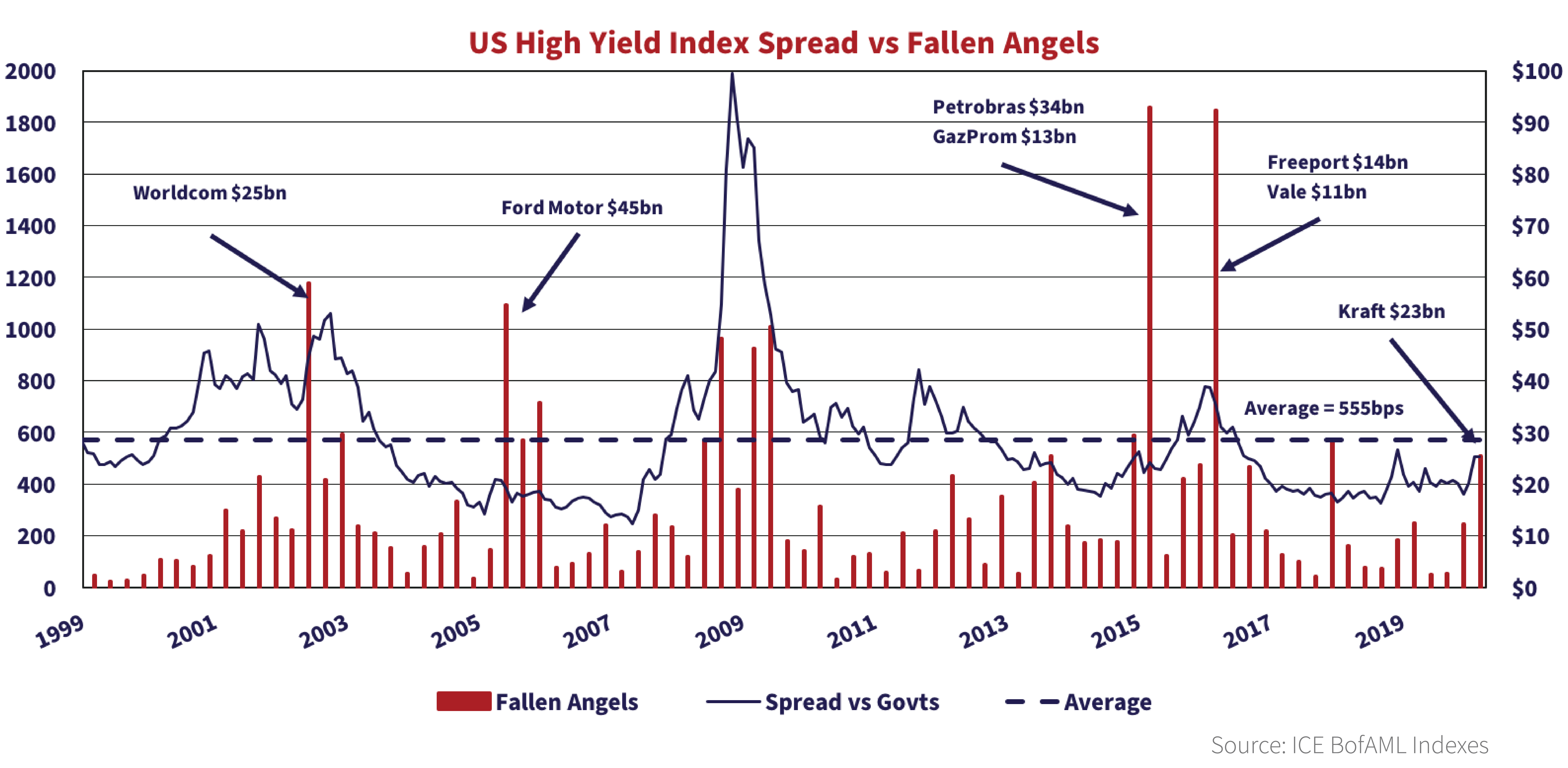 Graph shows the US High yield index spread vs fallen angels over the course of 1999 to 2020.