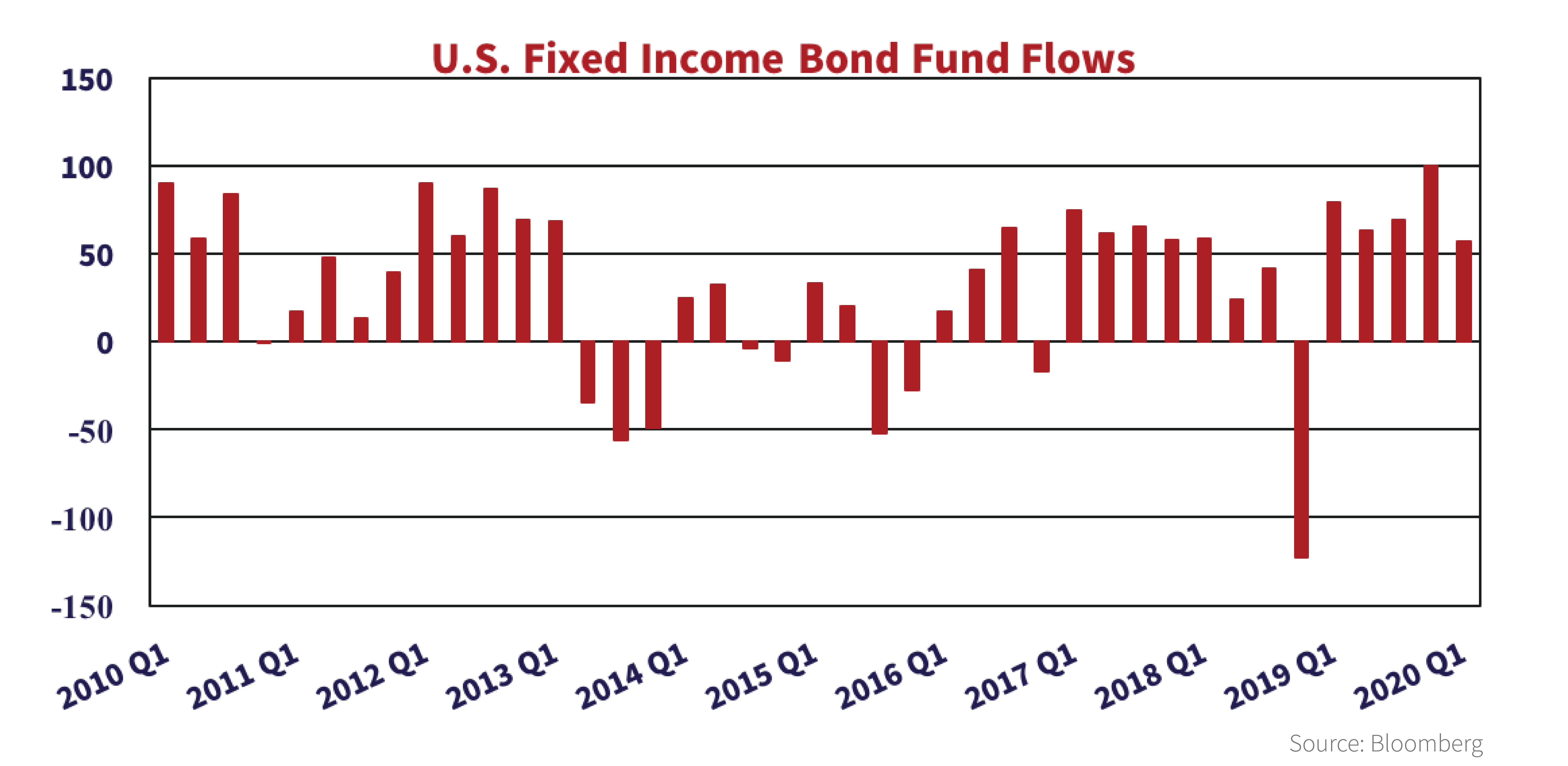 Bar graph showing the U.S. Fixed income bond fund flows from each first quarter from the years 2010 to 2020.