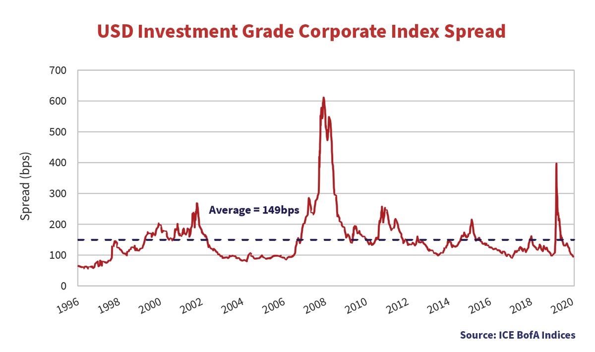 USD Investment Grade Corporate Index Spread line graph showing the spread in bps from the years 1996 to 2020.
