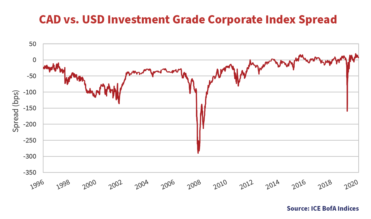 CAD vs. USD Investment Grade Corporate Index Spread line graph showing the spread in bps from the years 1996 to 2020.