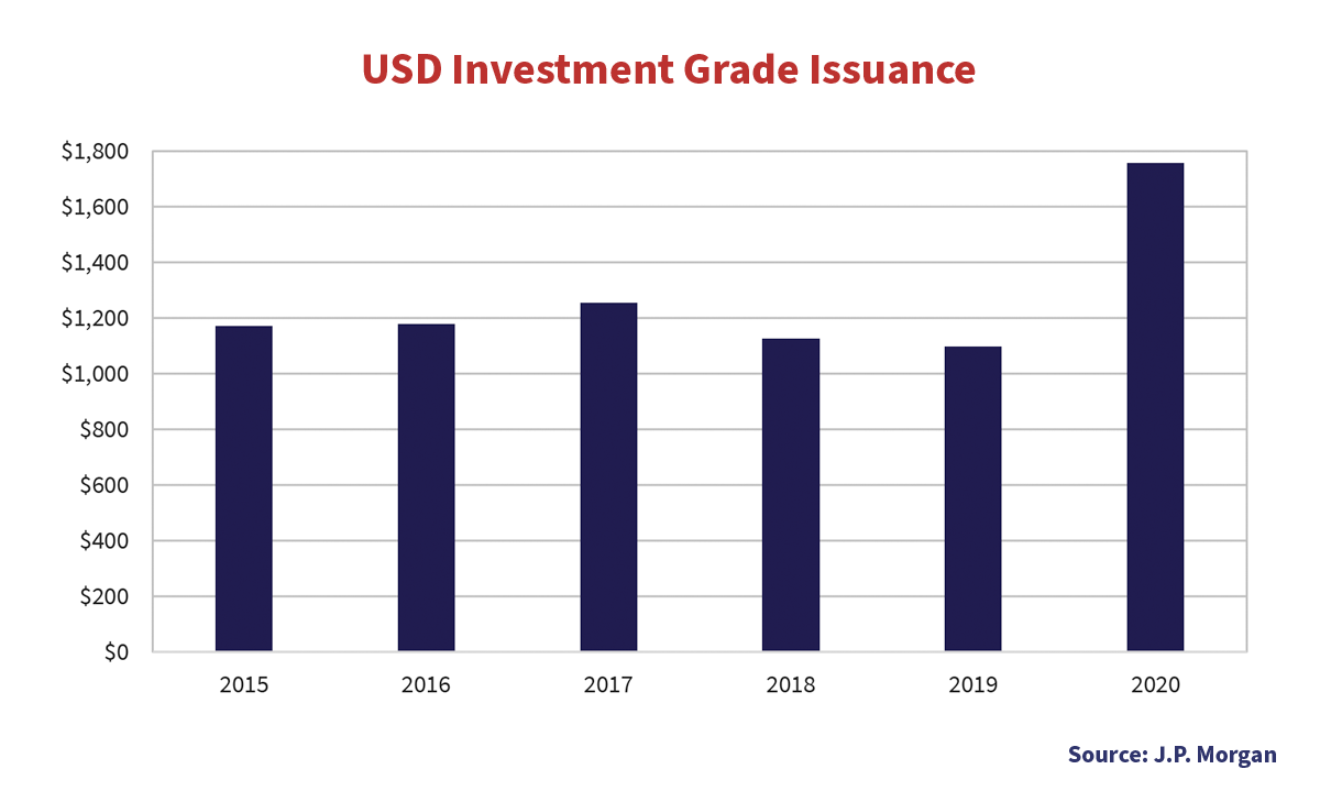 USD Investment Grade Issuance bar graph on the years 2015 to 2020