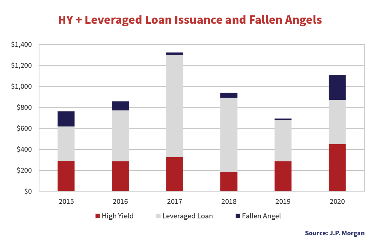 HY plus Leveraged Loan Issuance and Fallen Angels graph from every year starting from 2015 to 2020. It shows the dollar amounts for high yields, leveraged loans and fallen angel.