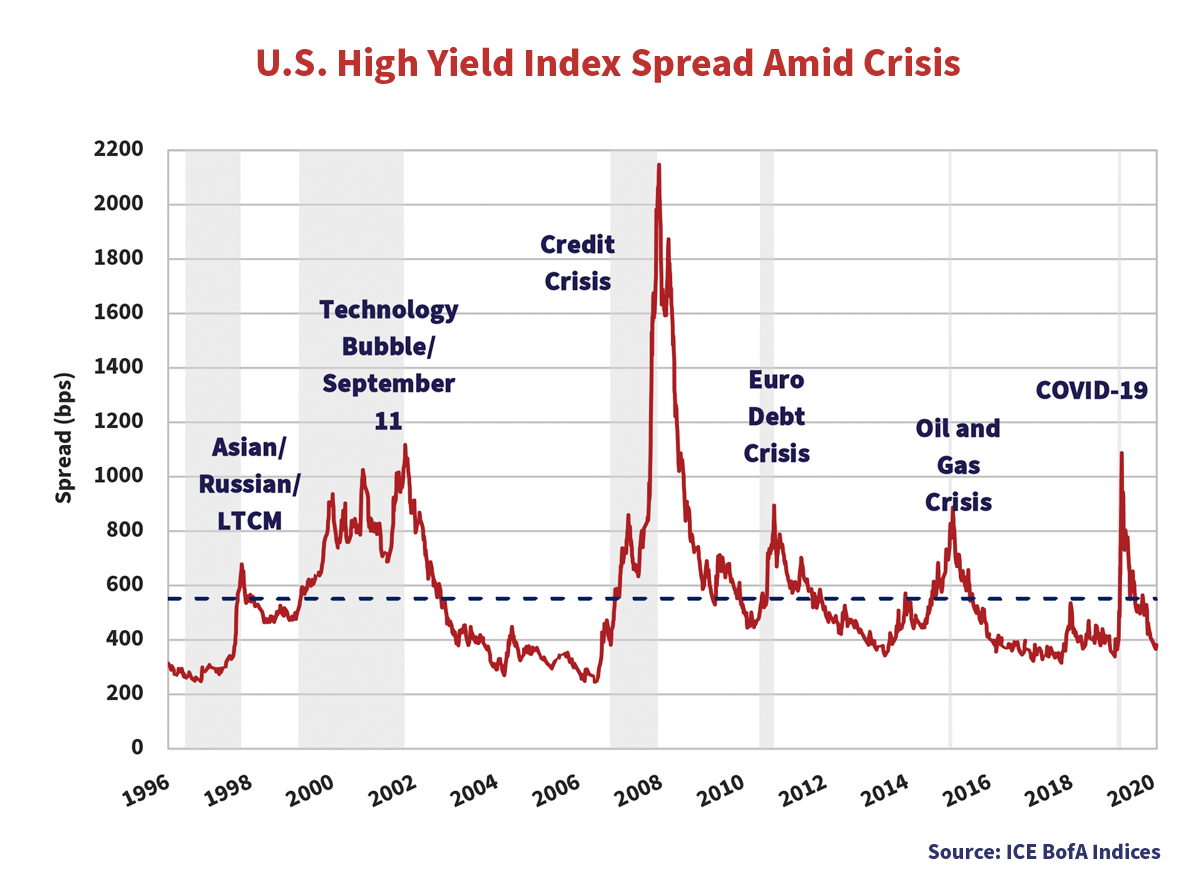 U.S. High Yield Index Spread Amid Crisis graph showing the spreads in bps from every year starting from 1996 to 2020.