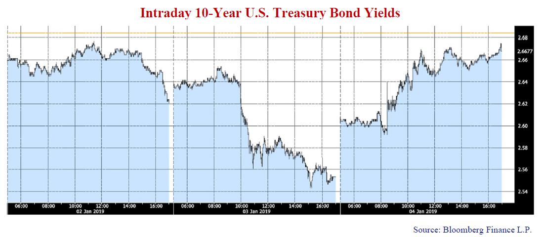Intraday 10-Year U.S Treasury Bond Yields. Source: Bloomberg Finance L.P.