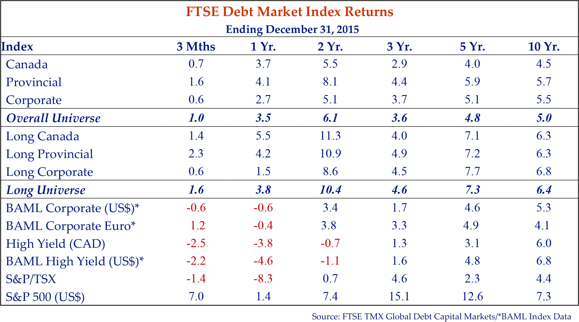 table showing the FTSE debt market index returns for the period ending December 31, 2015.