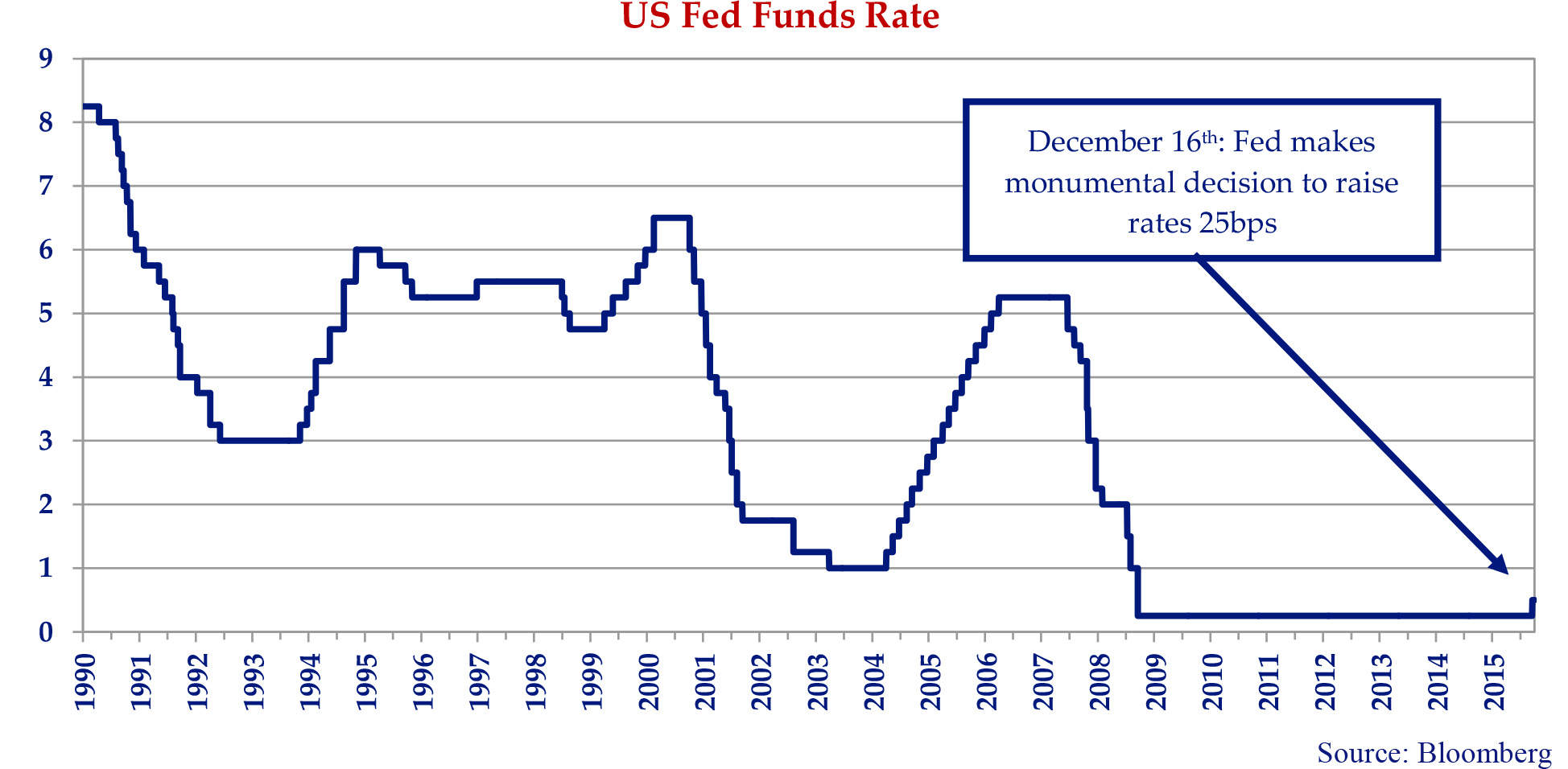 line graph showing the United States Fed fund rate from 1990 to 2016.