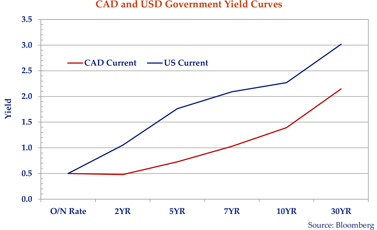 line graph showing the current Canadian and unites states government yield curves.