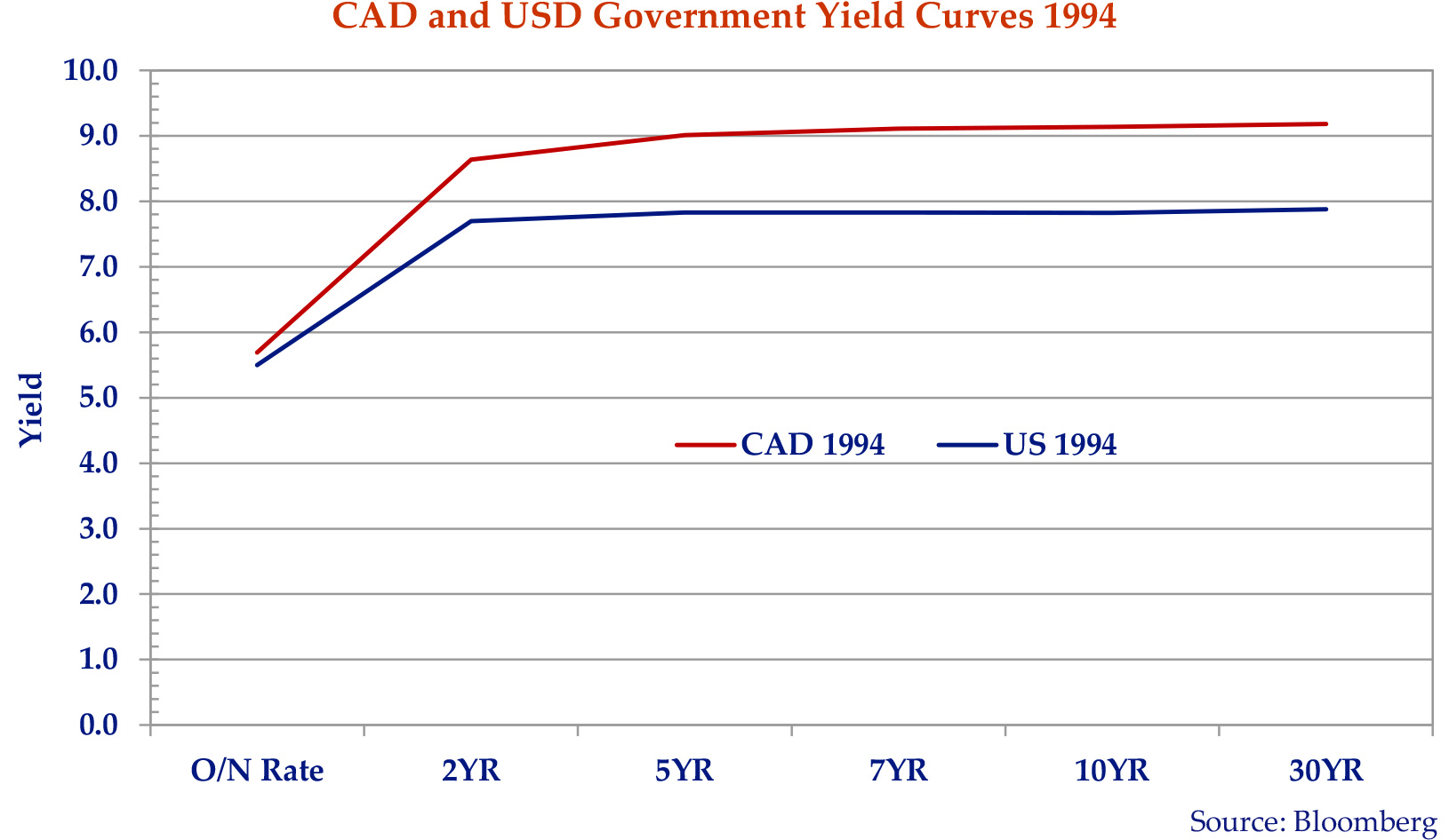 line graph showing the Canadian and unites states government yield curves of 1994.