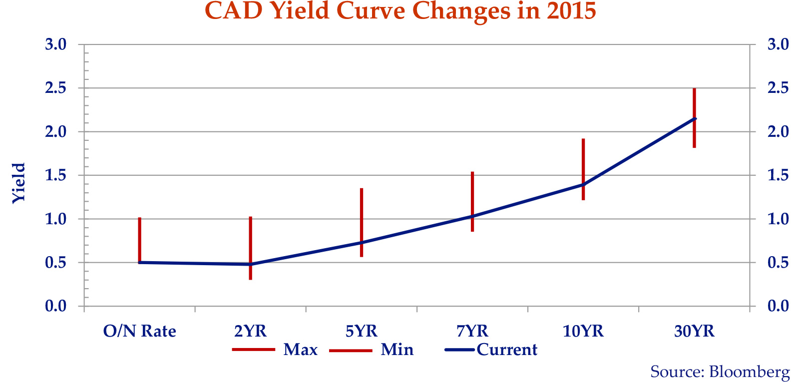 graph showing the Canadian yield curve changes of 2015.