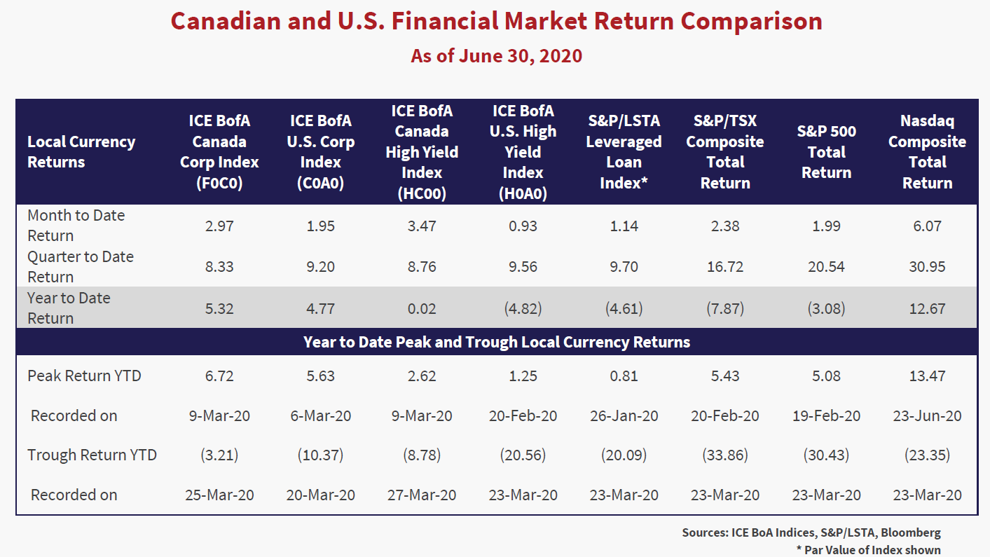 Canadian and U.S Financial Market Return Comparison as of June 30, 2020. Chart source is ICE BoA Indices, S&P/LSTA, Bloomberg