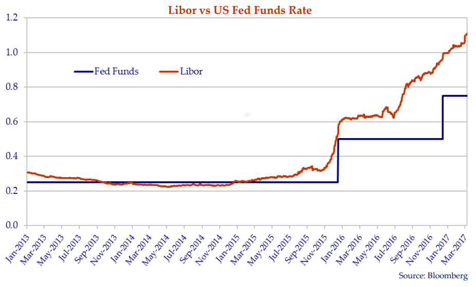 The graph charts Libor (London Interbank Offered Rate) – the rate banks lend to each other in the overnight market versus the Fed Funds rate – the rate the Fed lends to banks in the overnight market.