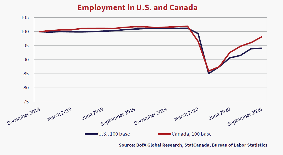 Employment in U.S and Canada. Graph source is BoFA Global Research, StatCanada, Bureau of Labor Statistics. Two lines are depicted: the blue line is U.S, 100 Base, the red line is Canada, 100 base. Graph shows values from December 2018 to September 2020. The grand trends horizontally at 100% until March 2020 where it falls to 85% in April/May 2020, then trends upwards again.