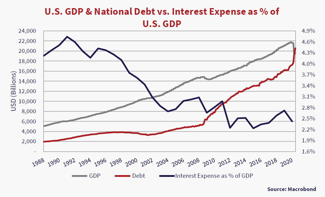 U.S GDP & National Debt vs Interest Expenses as % of U.S GDP. Graph source Macrobond. Y axis USD (Billions), Interest Expense % X axis 1988 to 2020. Graph depicts three lines: blue line is Interest rate as % of GDP, red line is Debt, grey line is GDP. Grey and red lines (Debt and GDP) trend upwards slowly. Blue line trends downwards.